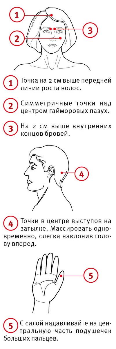 Схема представленного массажа